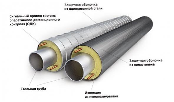 Конструкция труб ППУ